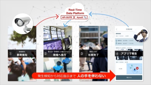 IoTによるリアルタイム検知を用いる緊急時対応のイメージ。ビル内での映像解析やセンシングによって不審者や異常行動、設備の不具合などを検知すると、屋内位置情報システムを使って発生場所の近くいるスタッフに通知する。また、問題への対応に関する情報をスタッフ間で効率的に共有する(資料:ソフトバンク)