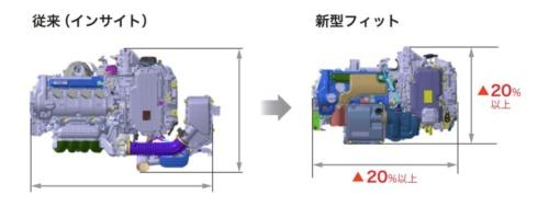 図2 e:HEVとインサイトのハイブリッドシステムとの大きさの比較