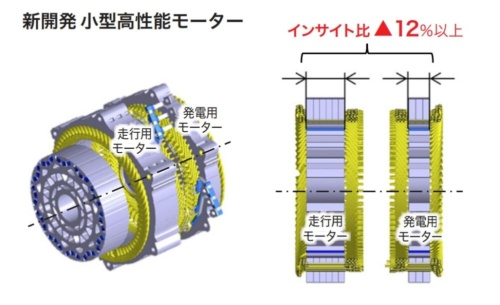 図3 インサイトのハイブリッドシステムのモーターよりも軸の長手方向の厚みを12%以上薄くしたe:HEVのモーター