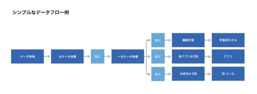 データ取得から分析までの過程をシンプルにまとめたもの。要所でデータに加工を施す