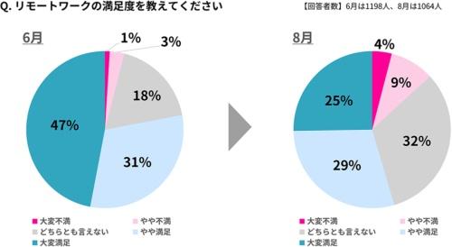 2020年6月から8月にかけての、リモートワークへの満足度の変化