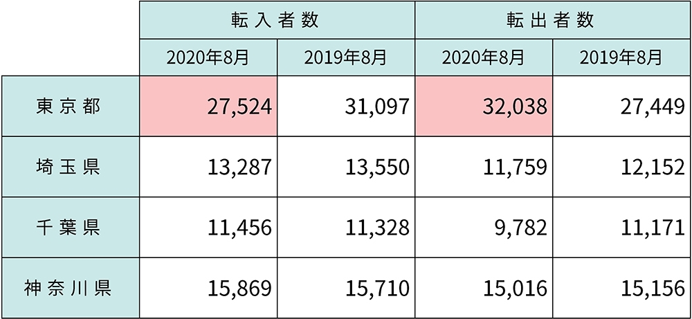 東京都と首都圏3県の転入・転出状況の変化。総務省統計局「住民基本台帳人口移動報告」(2020年9月)を基に筆者が作成。単位は「人」