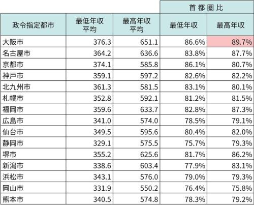 全職種における首都圏と他の政令指定都市の年収比較。アスタミューゼが保有する求人票を基に作成。年収の単位は「万円」