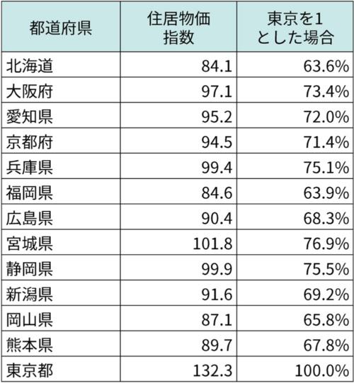 東京都と政令指定都市のある都道府県とで住居物価指数を比較。総務省が公開する「⼩売物価統計調査(構造編)」(2019年に実施した調査結果)を基に筆者が作成