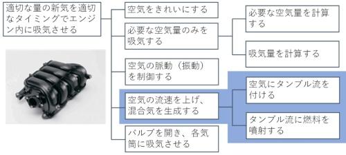 自動車の吸気ユニットの機能系統図