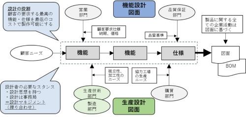 図●設計者の在り方の基本原理