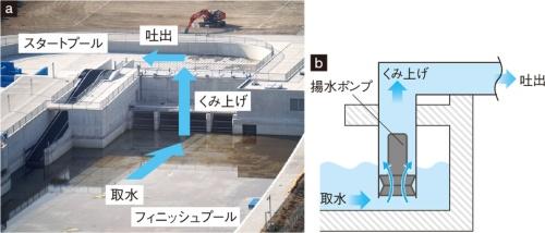 図2 揚水ポンプの位置