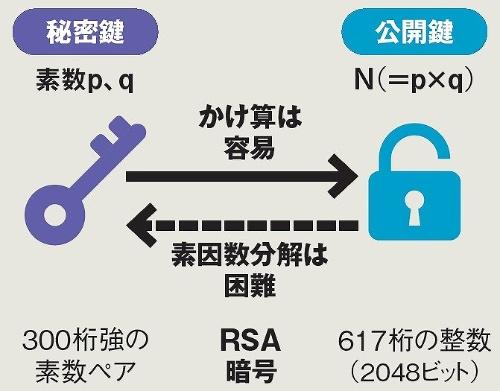 RSA暗号方式の概要