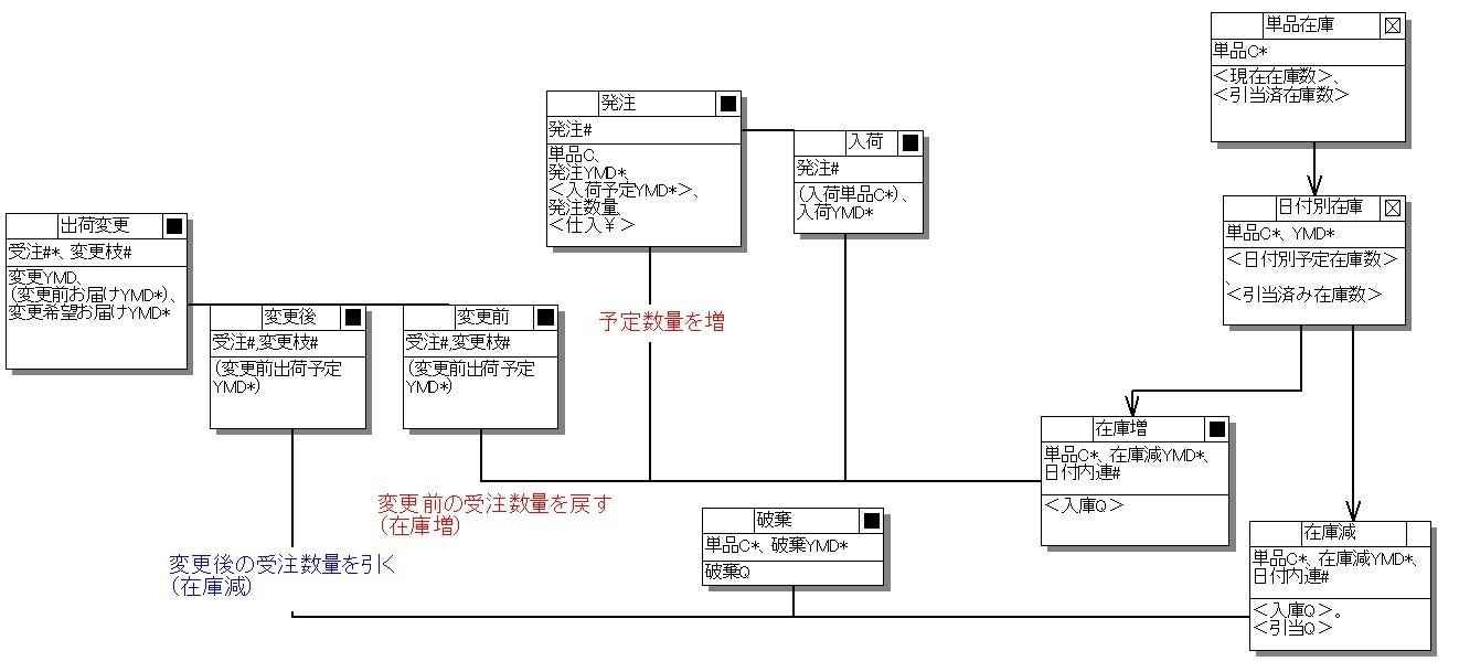 図 在庫管理をモデルで表現した例