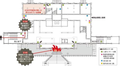 火元となった正殿の1階平面図。人感センサーが発報後、警備員が正殿北側から内部に入ると煙が充満していた。警備員が消火器を持って正殿に戻ると正殿正面から炎が噴出していた。人感センサーの発報から6分後に火災報知器が発報したが、どの報知器が発報したかは分かっていない(資料:沖縄美ら島財団の資料に日経アーキテクチュアが加筆)