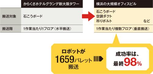 搬送ロボットの適用方法の比較。大阪に続く横浜の現場では搬送対象を増やし、1度の指示で複数の階に資材を間配りさせ た。当初66%だった成功率は、最終的に98%まで上がった(資料:清水建設の資料を基に日経アーキテクチュアが作成)