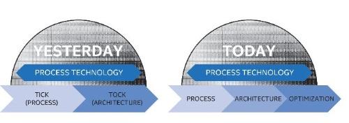 Tick-Tockという表現を捨て、Process→Architecture→Optimizationの3ステージになった、というのだが要するにTick→Tock→Tockになった形だ