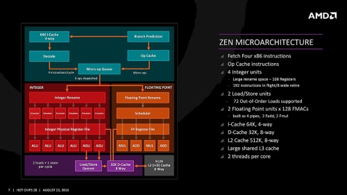 Zenアーキテクチャーの基本構成
