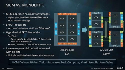 AMDによれば、32コアの製品を1つのダイで構築するよりも、4割ほど製造コストを下げられるとする