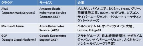 クラウド提供の「マネージドKubernetes」サービスを利用する日本企業の例