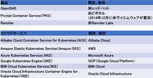 Kubernetesを提供する「製品」「クラウドサービス」の例