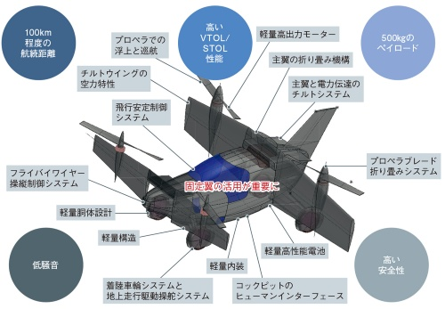 図1 空飛ぶタクシーは固定翼の活用が重要に