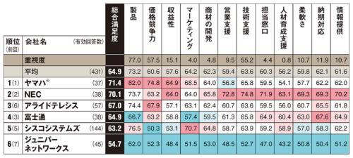 ※:個人向け製品は除く。企業向けのみ/以下は参考値。カッコ内は総合満足度、回答数。日本ヒューレット・パッカード(HPE)(64.4、24件)