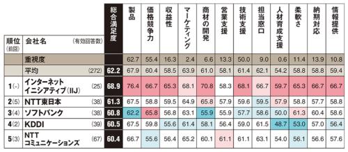 以下は参考値。カッコ内は総合満足度、回答数。NTT西日本(55.6、24件)、富士通(72.2、22件)