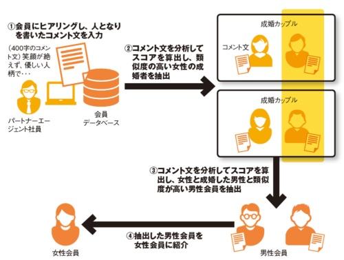 図 パートナーエージェントのAIスコア活用イメージ