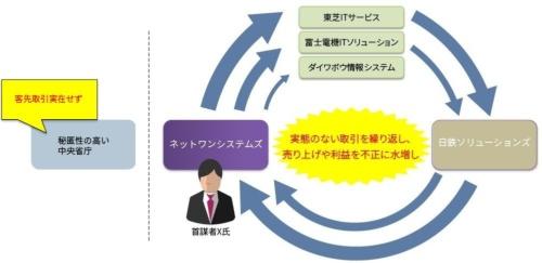 循環取引のイメージ。矢印は発注の流れ、資金の流れは逆向きとなる