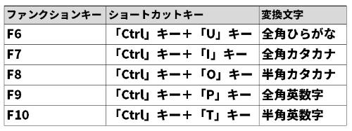 F6~F10までのファンクションキーは文字入力に割り当てられており、ひらがなやカタカナ、英字を楽に変換できる。ショートカットキーによる操作も可能だ