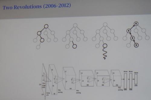 囲碁AIを飛躍的に強くした「モンテカルロ木探索」(上)と「深層学習」(下)