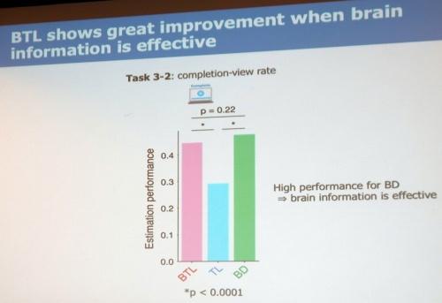 動画視聴完了率推定のタスクで、BTLが高い予測精度を実現