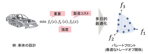 富士通と理研AIPが提唱する「Stratification Learning」の概要