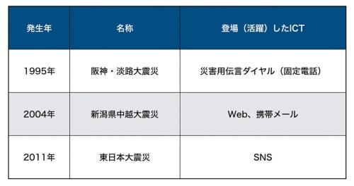 災害時に利用される通信インフラなどのICTは、その時代によって変遷しており、東日本大震災ではSNSが活躍した