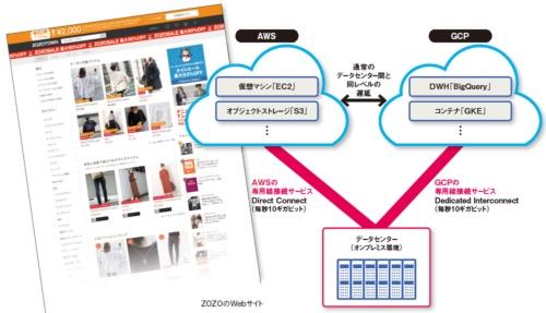 図 ZOZOが採用したマルチクラウド環境のネットワーク構成
