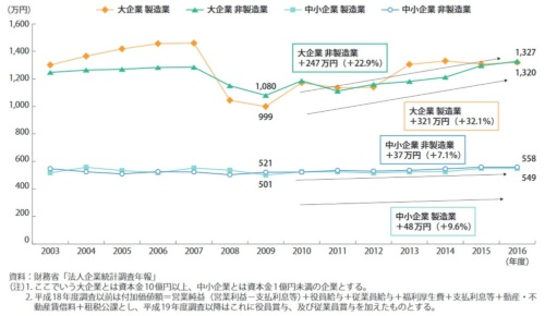 企業規模別に見た従業員一人当たり付加価値額(労働生産性)の推移