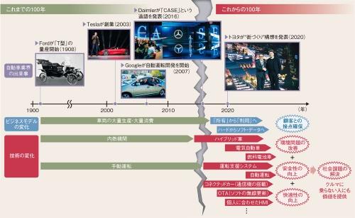 図 自動車業界は「これからの100年」へ