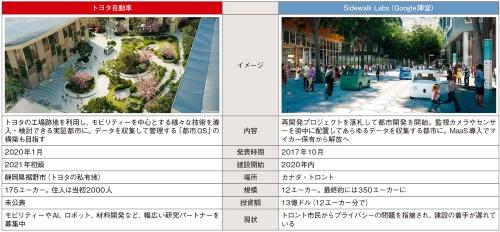 表 トヨタとGoogleが手掛ける都市計画の比較