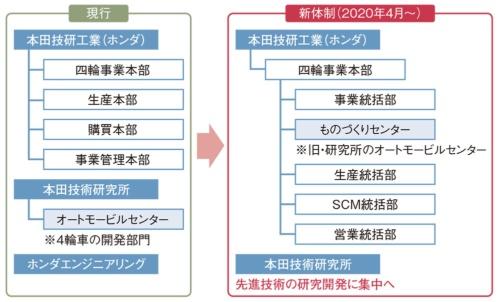 図1 ホンダが「聖域」の技術研究所を再編