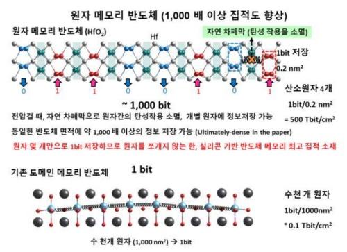上は、Lee氏らが提唱した手法。酸素原子4個ごとに1ビットのデータを格納する。下は、従来の手法。数千個の原子から成る「ドメイン」に1ビットのデータを格納する。Lee氏らの提唱した手法で、FeRAMの集積度を大幅に高められる可能性がある。(出所:韓国科学技術情報通信部)