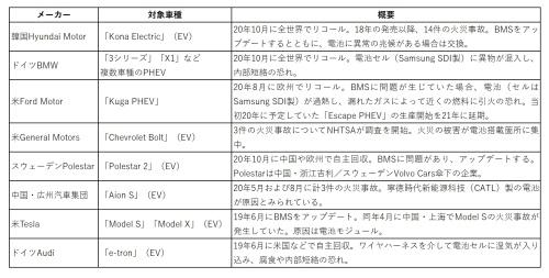 電気自動車(EV)やプラグインハイブリッド車(PHEV)における、電池/電池管理システム(BMS)に関係したリコール/火災事故