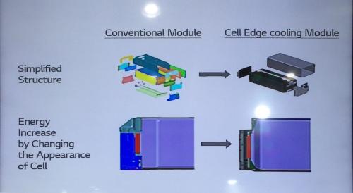 LG Chemの冷却機構一体型電池モジュールのイメージ(LG Chemの資料を筆者撮影)