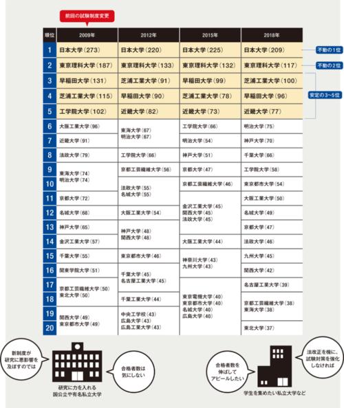 大学が気にする、一級建築士試験合格者の学校別ランキング