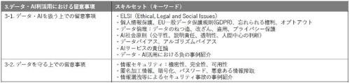 「3.データ・AI利活用における留意事項」で習得するスキルセット