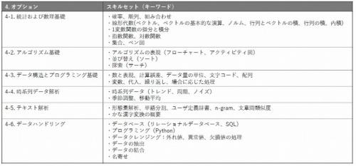 オプション科目で習得するスキルセット(1)