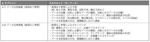 オプション科目で習得するスキルセット(2)