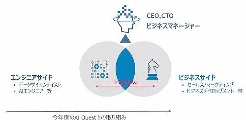 今回のAI Questの目標は、エンジニアを「ビジネス側との懸け橋になるAI人材」に育てること