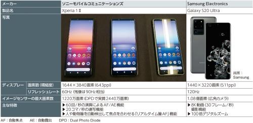 表1 ソニーモバイルとSamsungの5Gスマートフォンの主な違い
