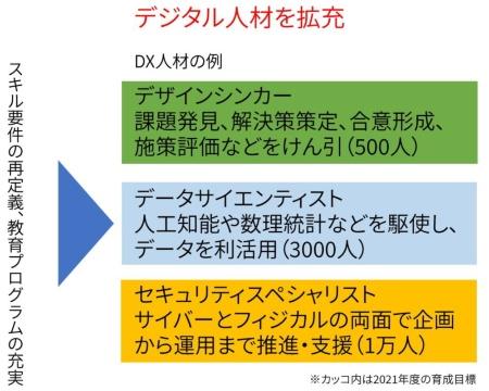 日立のDX人材の定義と育成計画