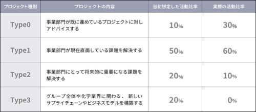 プロジェクトの種別とその活動比率