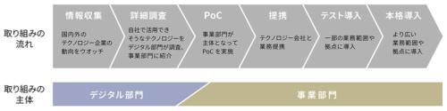 東京海上日動火災保険がオープンイノベーションを進める際の大まかな手順