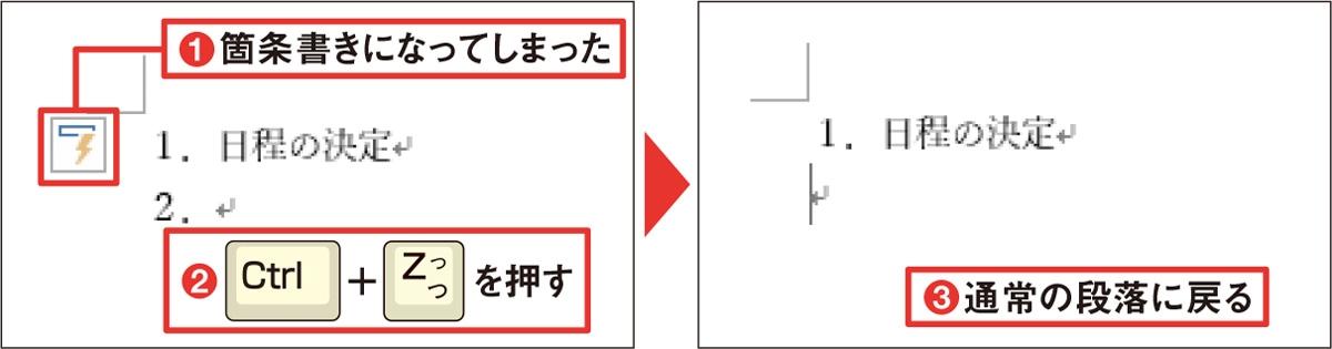 一時的に解除するなら「Ctrl」+「Z」キー 図4 箇条書きが設定されたことを示す「オートコレクトのオプション」ボタンが表示されたら、「Ctrl」+「Z」キーを押せば解除できる(1~3)