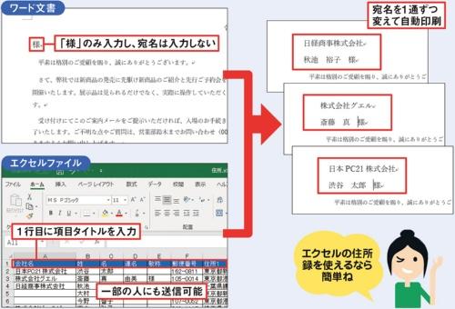 ワード文書にエクセルの宛名を差し込み印刷