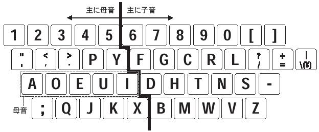 米ワシントン大学のAugust Dvorak教授が考案したDvorak配列 母音と子音をキーボードの左右に分けて配置することで、英文の入力時に右手と左手を交互に使って打鍵できる割合を増やすように工夫してある。
